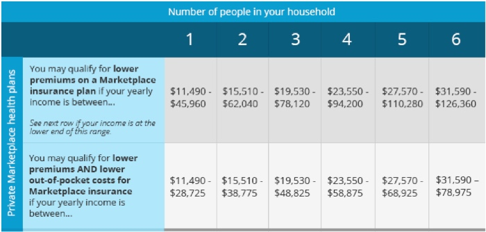 Summary of health insurance premium assistance under ObamaCare Affordable Care Act