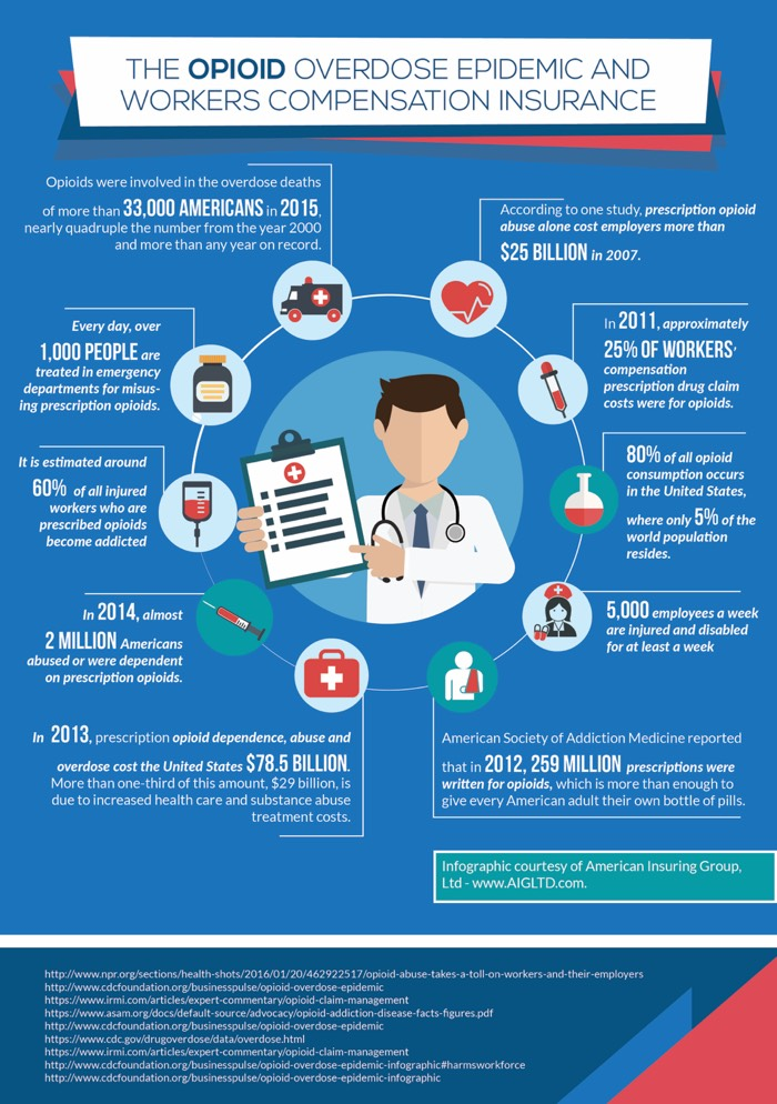 INFOGRAPHIC- The Opioid Overdose Epidemic And Workers Compensation Insurance. Contact American Insuring Group, Ltd for all your Workers' Compensation Insurance needs.